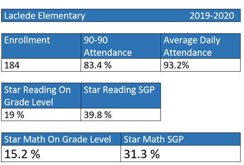 Laclede Elementary School Data