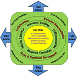 Gifted Learner Model-Real World