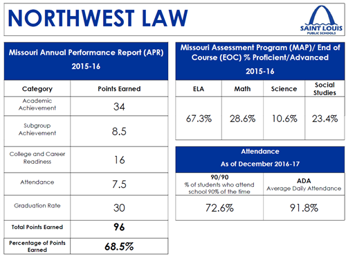 Northwest Law