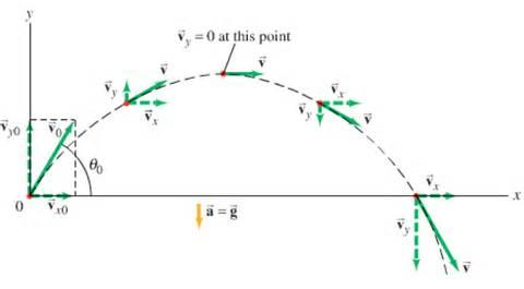 Triplett melissa unit 2 vectors and 2 dimensional motion projectile motion analysis ccuart Gallery