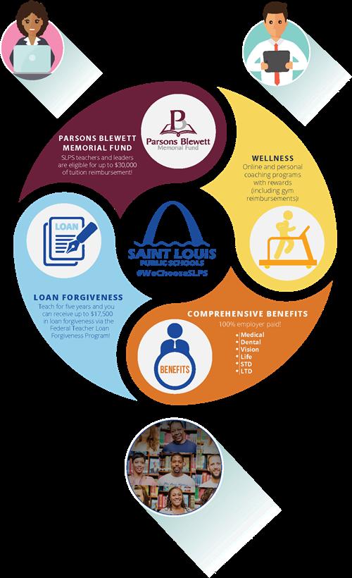 careers & human resources / benefits