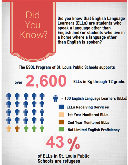 Infograph ELL numbers